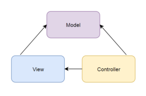 MVC w PHP